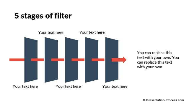 5 Stages of filter