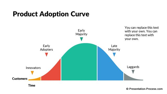 Editable Product Adoption curve