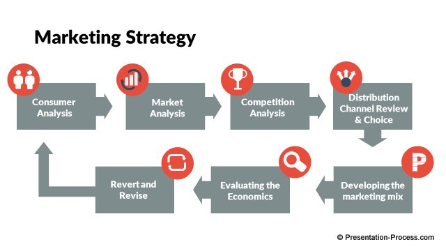 Marketing Strategy Flow