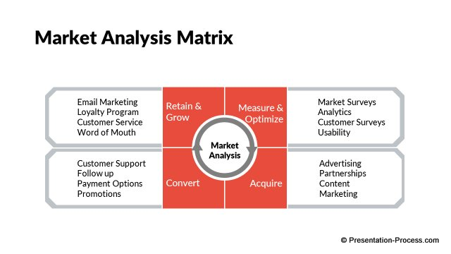 Market Analysis Matrix