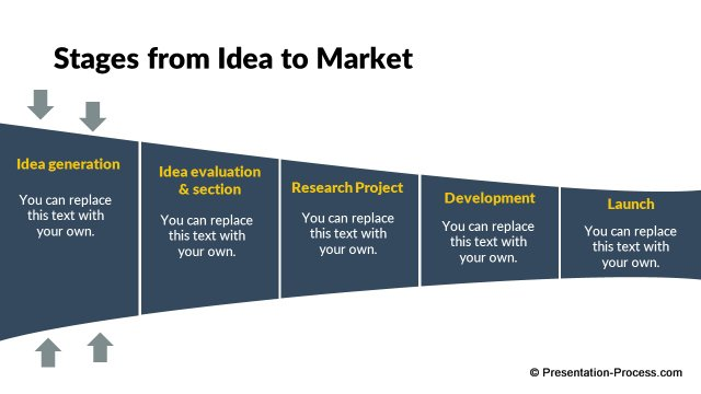 Stages from idea to market