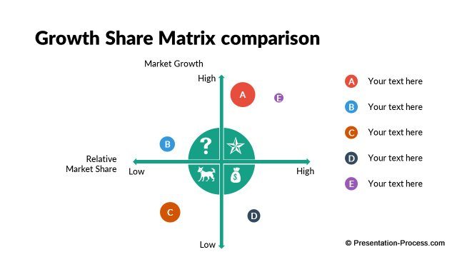 Growth Share Matrix