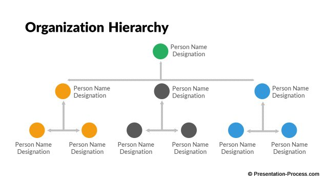 Vertical Org Hierarchy
