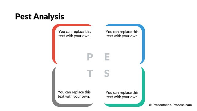 PEST Analysis