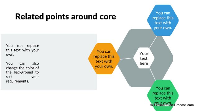 Related points around core