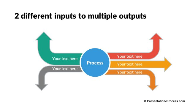 multiple inputs and outputs - Input Process Output Diagram Template