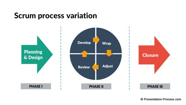 PowerPoint Scrum Process
