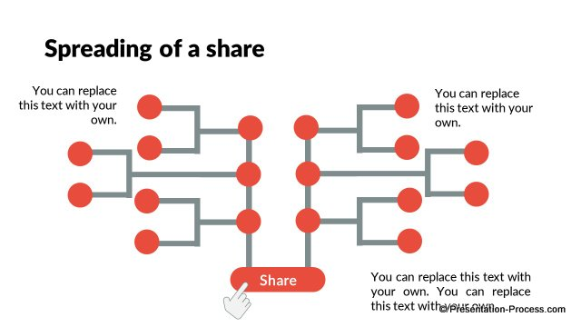 Spreading of share