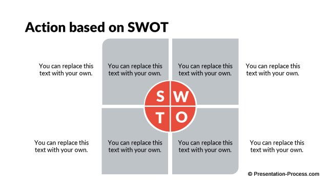 Action based on SWOT