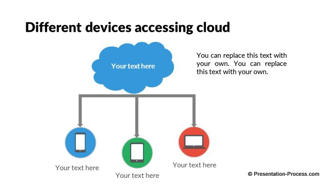 Different devices on cloud