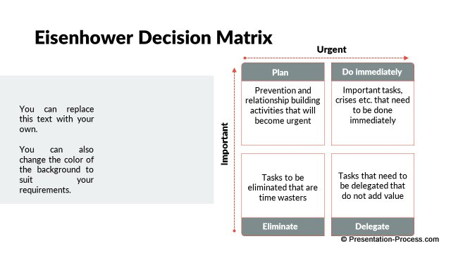 Eisenhower Decision Matrix