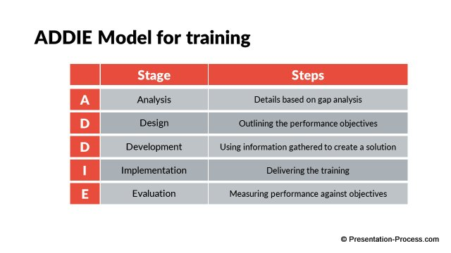 ADDIE Model for Training