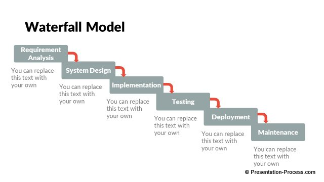 Waterfall Model Template Ppt - Famous Waterfall 2018