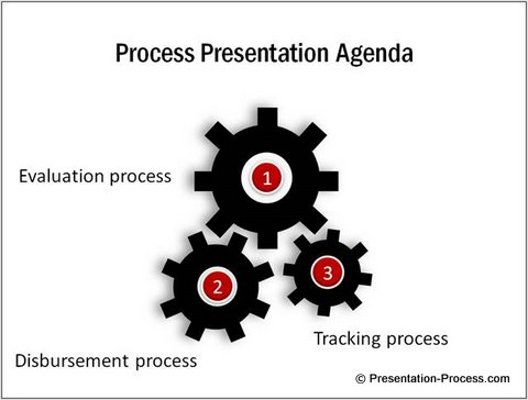 PowerPoint Agenda Process Image