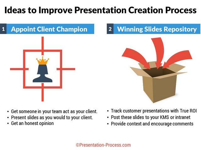 Changes suggested in Presentation Process