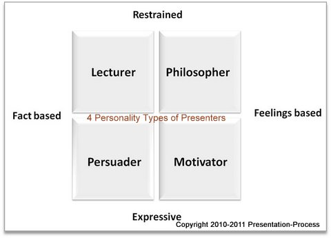 4 Types of presenters quadrant
