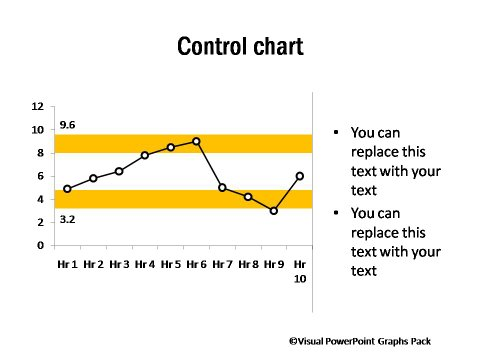Control Chart with Upper and Lower Limits