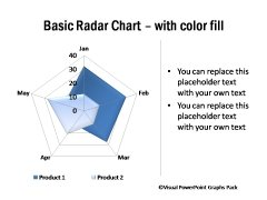 Radar Chart with Color Fill