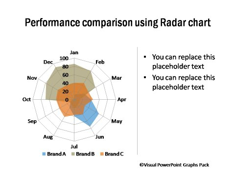 Performance Comparison Using Radar Chart
