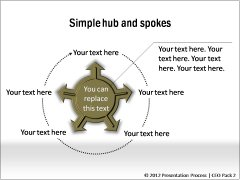 More Hub and Spoke Relations