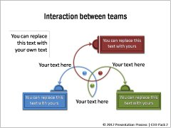 Interaction between Teams