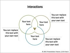 Interactions and Interrelations