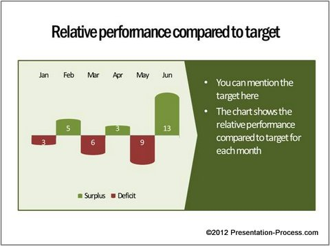 Relative Performance Chart