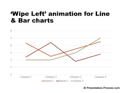 Right animation for line chart