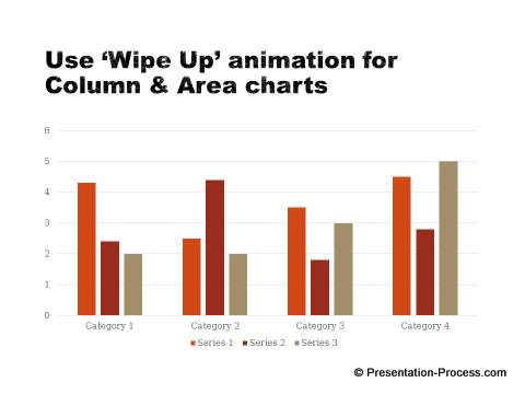 Right animation for column charts