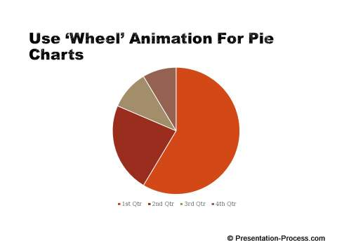 Right Animation for Pie Chart