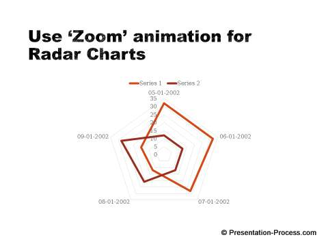 Right  Animation for radar charts