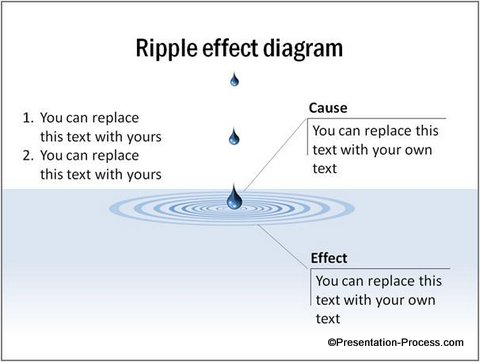 Ripple Effect Diagram in PowerPoint