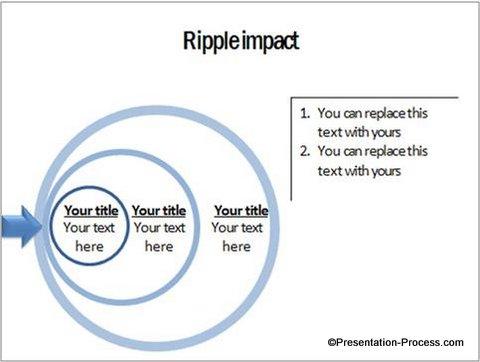 handy ripple effect diagram in powerpoint. Black Bedroom Furniture Sets. Home Design Ideas