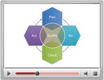 rnav-powerpoint-continuous-improvement-model-video