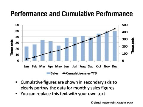 Performance and Cumulative Performance Chart