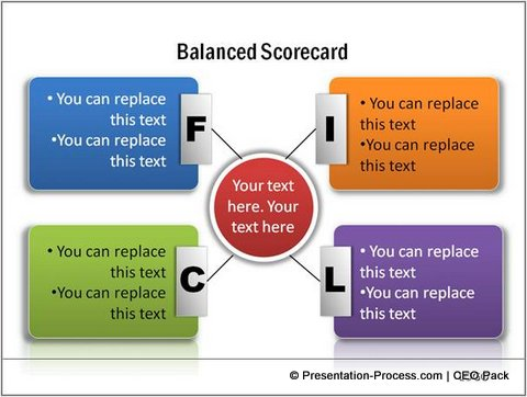 4 Creative Balanced Scorecard Template Ideas – Scoreboard Sample
