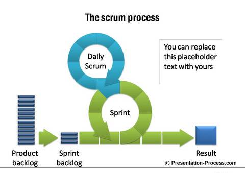 Create exciting process diagrams using smartart scrum from ceo pack 1 toneelgroepblik Choice Image