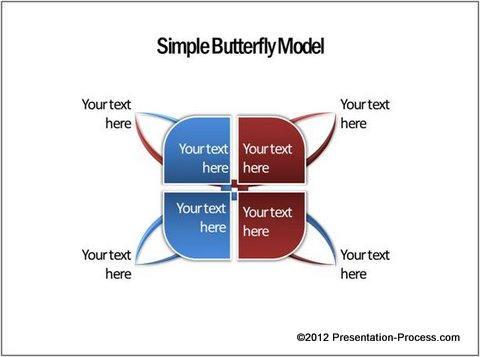 Simple Buttefly Model