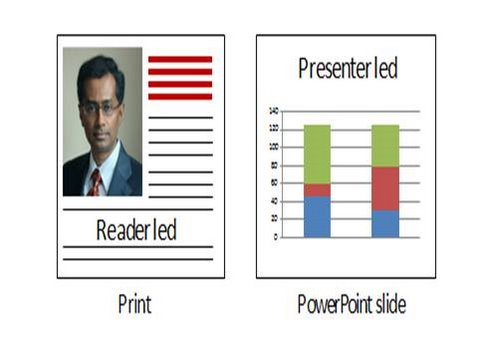 Slide design for PowerPOint reader led slides
