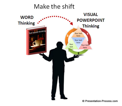 Shift from Word thinking to Visual Thinking