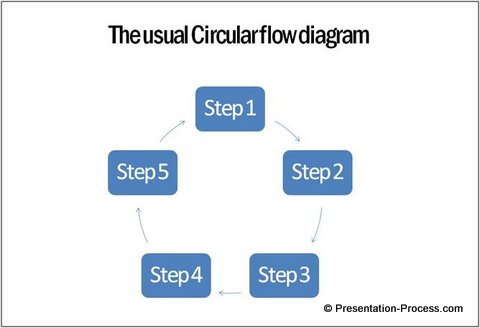 create stunning circular flow diagram easilysmartart circular flow diagram