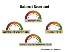 Interesting Balanced Scorecard