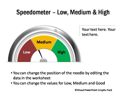 Speedometer Showing Low High Medium Performance
