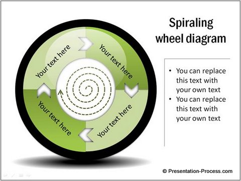 Wheel Diagram from Presentation Process