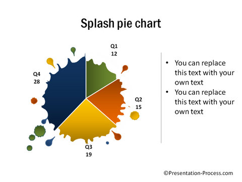 Splatter Pie Chart