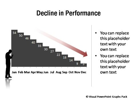 Graph Showing Declining Performance
