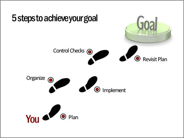 Steps to achieve goal