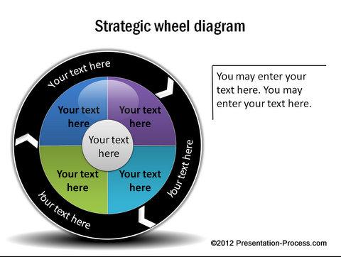 easy spoke diagram template using smartartstrategic wheel diagram