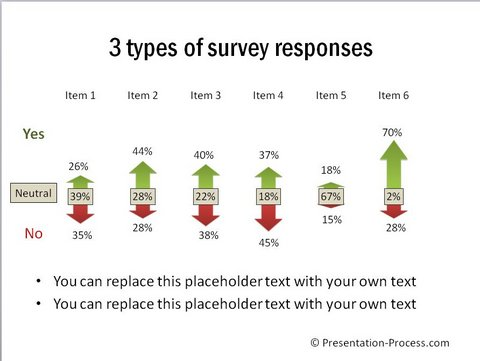 Break up of Survey Responses Graph