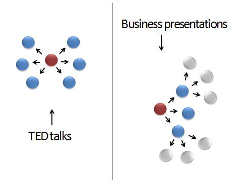 ted-vs-business-presentation